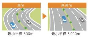 走って実感 快適な新東名 | 新東名高速道路のご案内 NEXCO 中日本